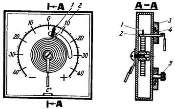 Рис. 8. Конструкция электроконтактного биметаллического термометра