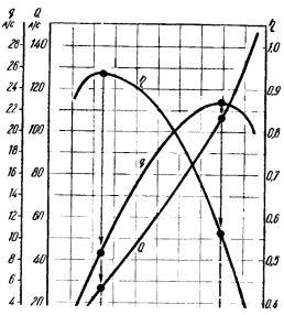 Рис. 3. График некоторых параметров, необходимых при расчете гидравлического тарана