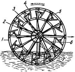 Рис. 5. Гребное колесо парохода с поворотными лопастями (плицами)