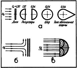 Рис. 6. Взаимодействие потока жидкости с твердыми телами