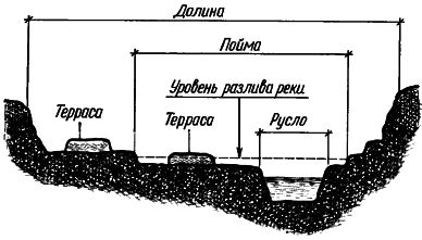 Рис. 8. Элементы долины реки
