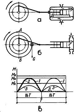 Рис. 13. Схема провода поршневых насосов от водяного колеса