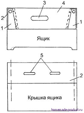 Рис. 2. Корпус прялки с основными узлами укреплен на ящике