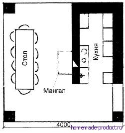 Рис. 4. Общий план барбекю
