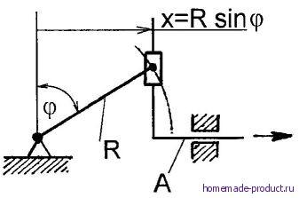 Рис. 1. Синусный кривошипно-ползунный механизм