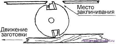 Рис. 1. Схема работы строгального станка в режиме рейсмусового (по Гущину)