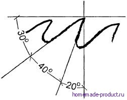 Рис. 5. Профиль зубьев пильного полотна для резки мягкой древесины