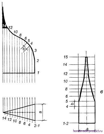 Рис. 6. Способ определения формы лепестка абажура
